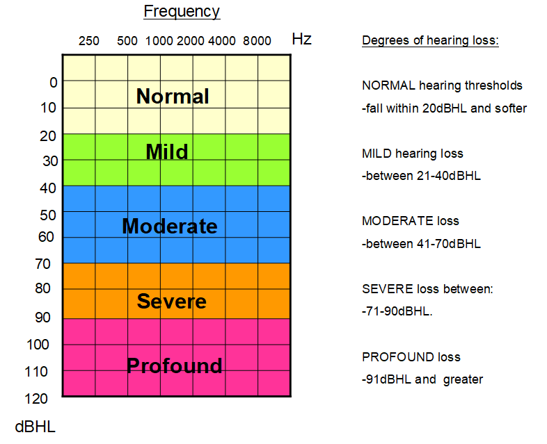 degrees-of-hearing-loss